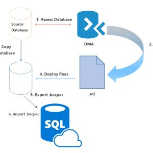 Why do a cloud database migration?